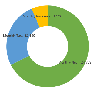 £84,000  after tax calculation chart