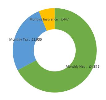 £87,000  after tax calculation chart