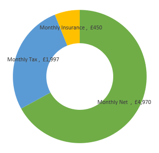 £89,000  after tax calculation chart