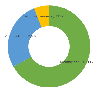 £92,000  after tax calculation chart
