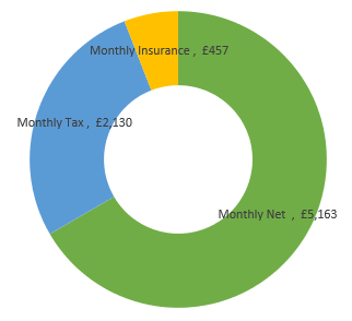 £93,000  after tax calculation chart