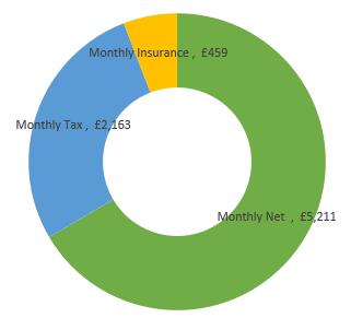 £94,000  after tax calculation chart