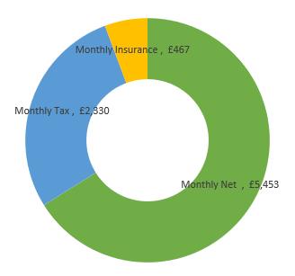 £99,000  after tax calculation chart